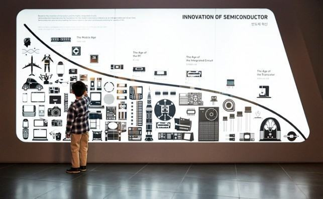 samsung-innovation-museum