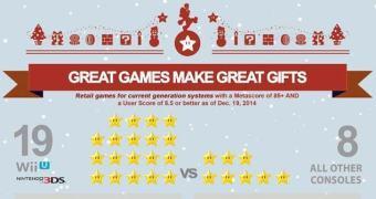 Nintendo usa infográfico e Metacritic para dizer que tem melhores jogos