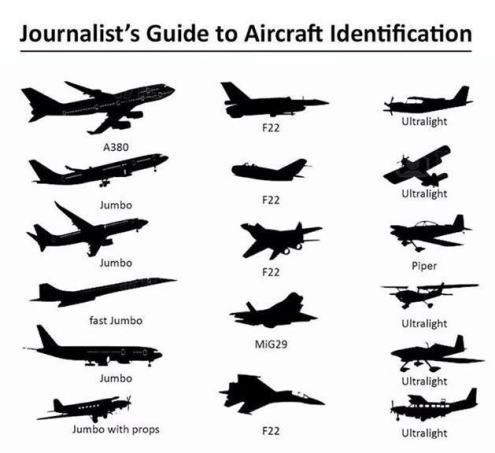 Aircraft-Identification