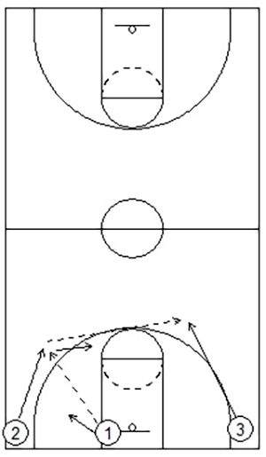 zone box out drills