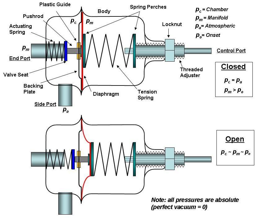 Fuel Pressure Regulator Wiring Diagram - wiring diagrams image free