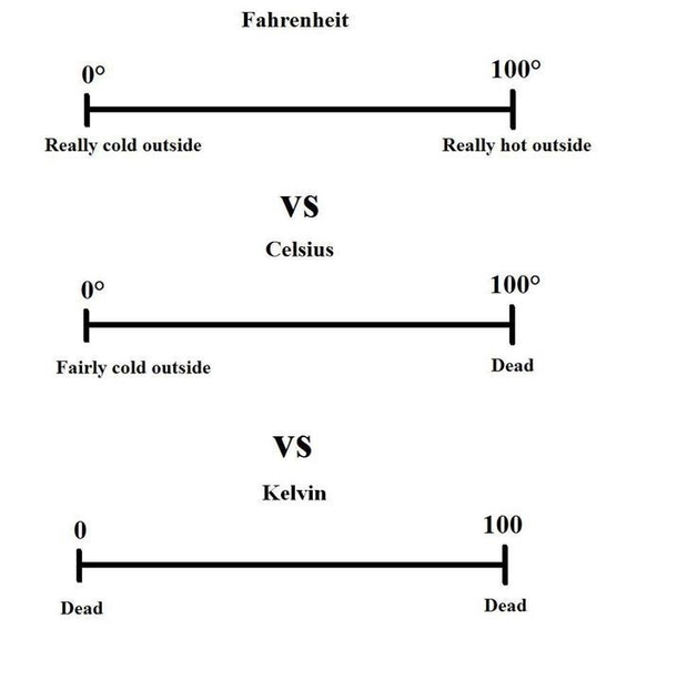 A handy temperature conversion chart - Meme Guy - temperature conversion chart
