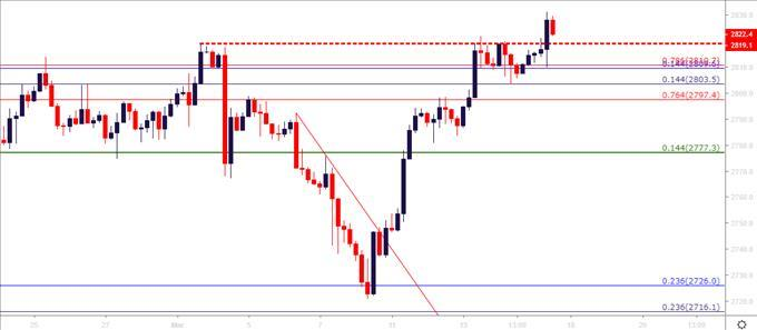 Technical Forecast for SP 500, Dow, FTSE 100, DAX and Nikkei