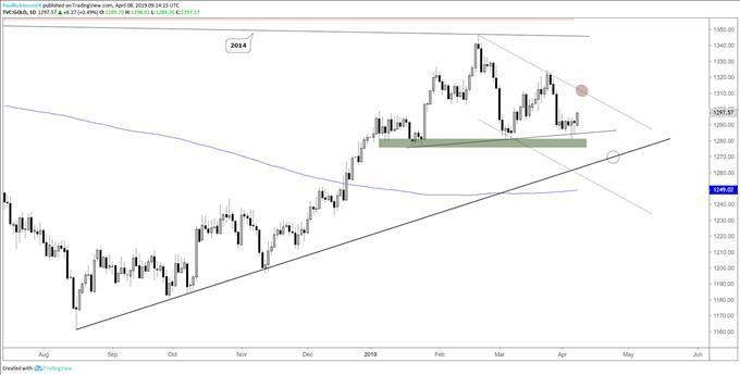 Gold  Silver Price Forecast Support Keeps Bid in For Now MENAFNCOM