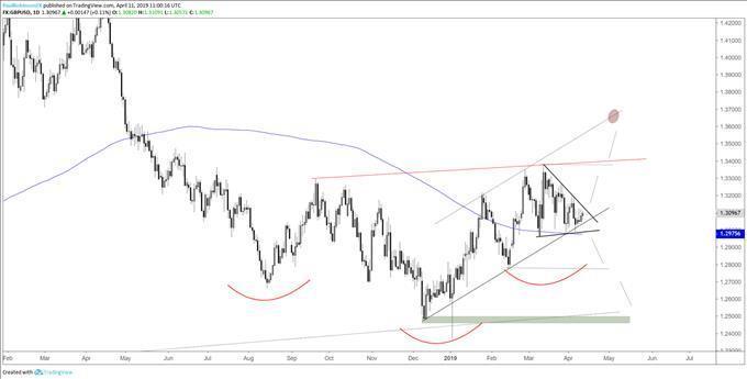 GBPUSD Chart Has \u0027Pattern Inside Pattern\u0027 Potential, Could Lead to