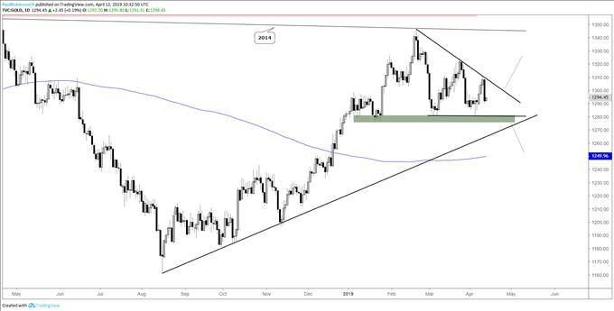 Gold  Silver Prices Moving Closer to Triggering Technical Patterns