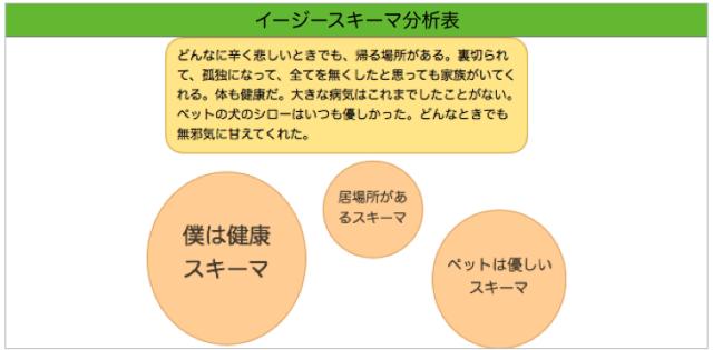 イージースキーマ分析表2