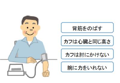 血圧の正しい測り方でのポイントを示しました。