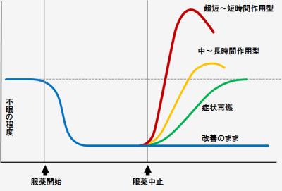 睡眠薬の離脱症状と反跳性不眠について違いをグラフにしてみました。