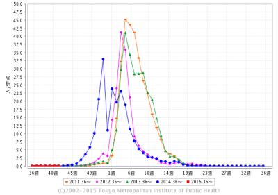 インフルエンザの流行時期についてまとめた統計です。東京都感染症情報センターより引用しました。