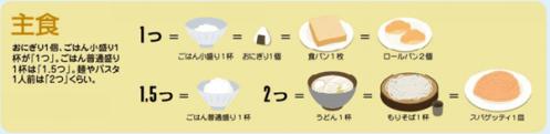 主食の目安量について。