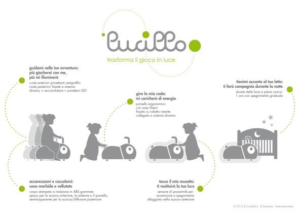Lucillo - Internotrentatre Studiocreativo