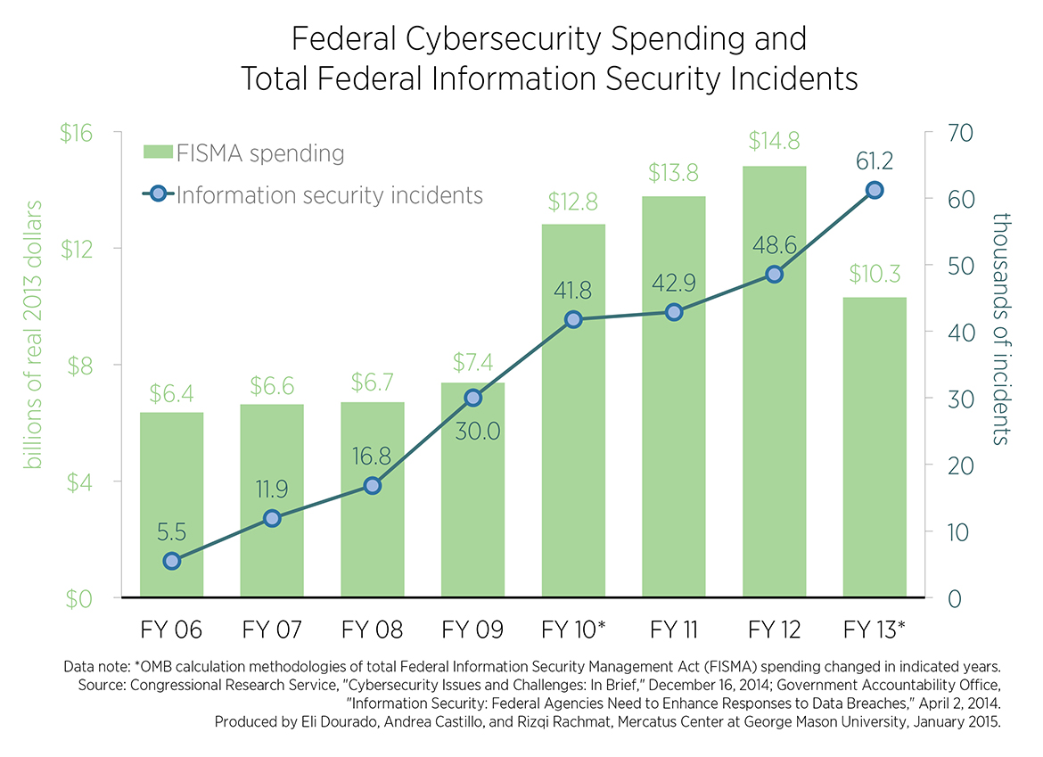 In Cyber Security Federal Cybersecurity Breaches Mount Despite Increased Spending