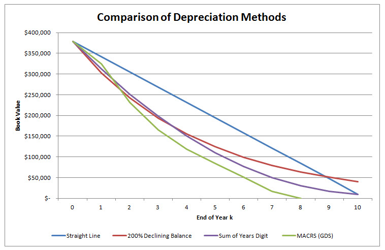 depreciation methods - Minimfagency - three methods of depreciation