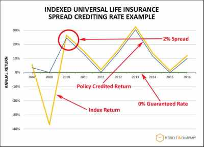 Indexed Universal Life Insurance - The Ultimate Guide