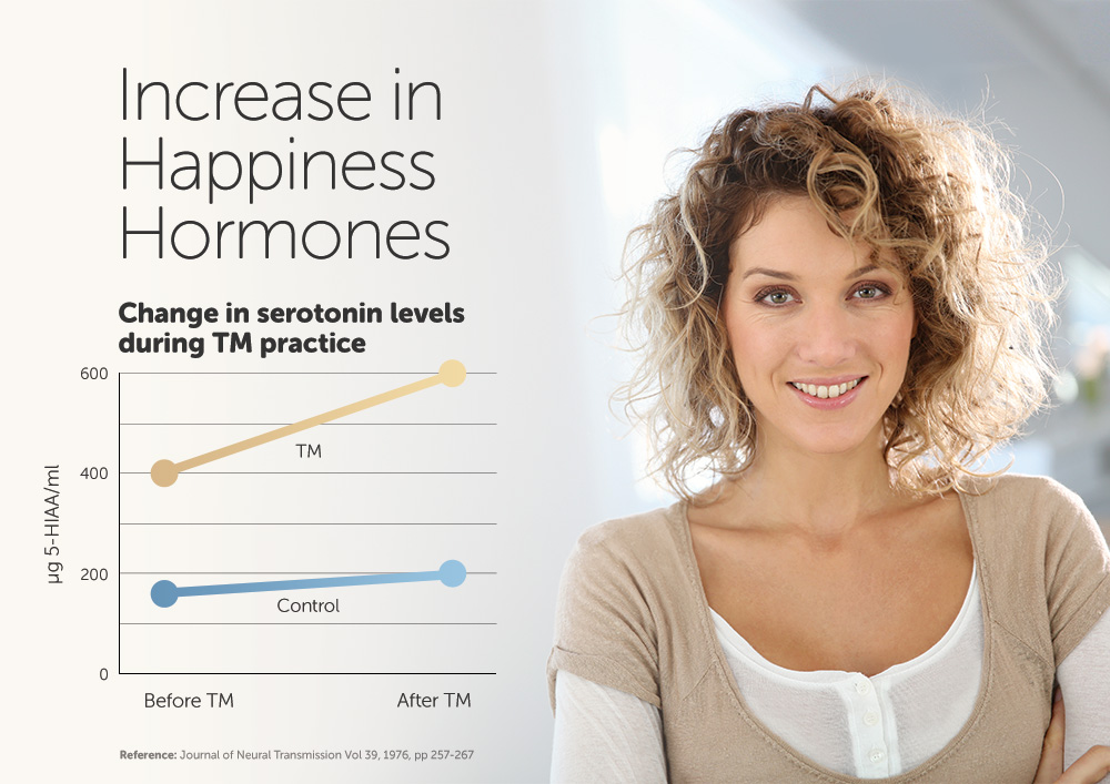 TM practise increases happiness