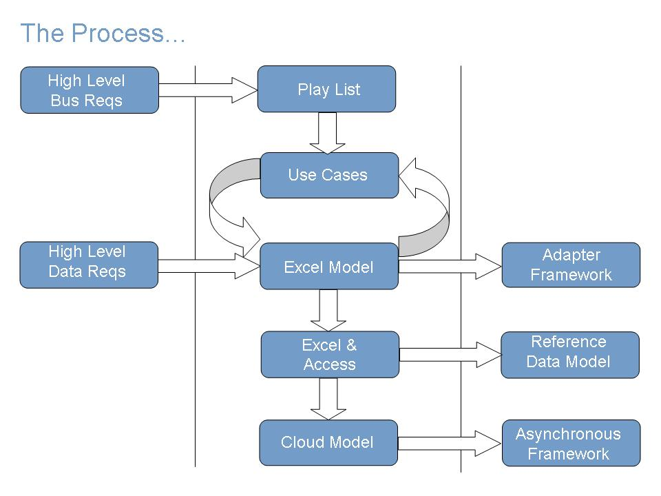 Business Analyst\u0027s Tools \u2013 Data Flow Model Message Consulting
