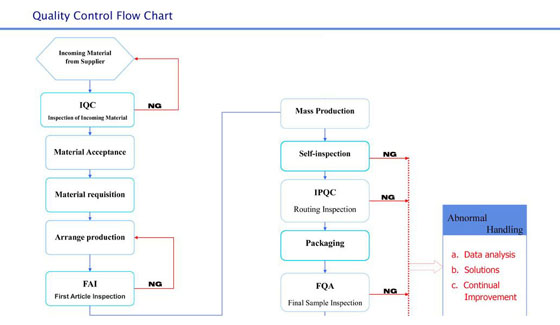 Process Flow Diagram Quality Wiring Diagram