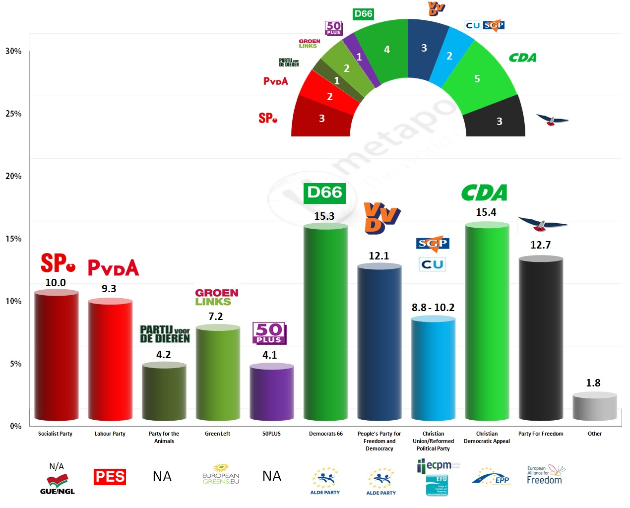 Election Poll Netherlands European Parliament Election 2014 Ipsos Exit Poll