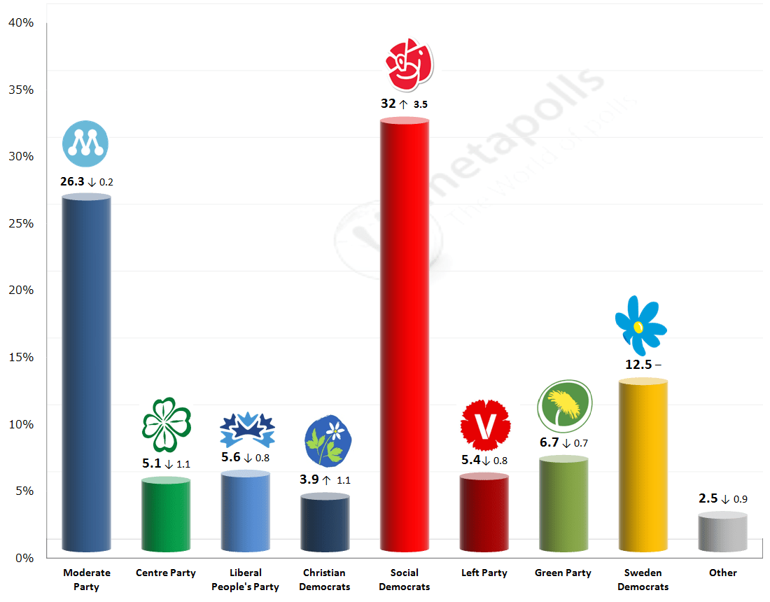 Election Poll Swedish General Election 16 December 2014 Poll Metapolls
