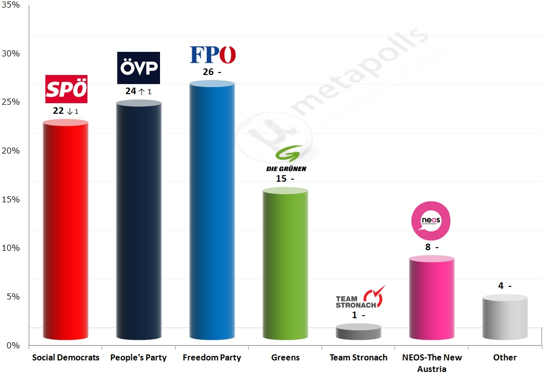Election Poll Austrian Legislative Election 6 Feb 2015 Poll Market Metapolls