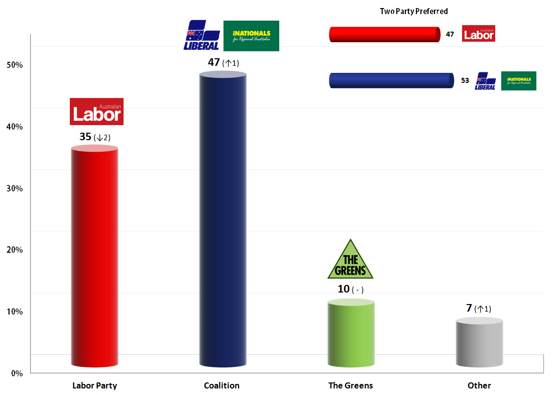 Election Poll Australian Federal Election 23 Aug 2013 Poll Metapolls