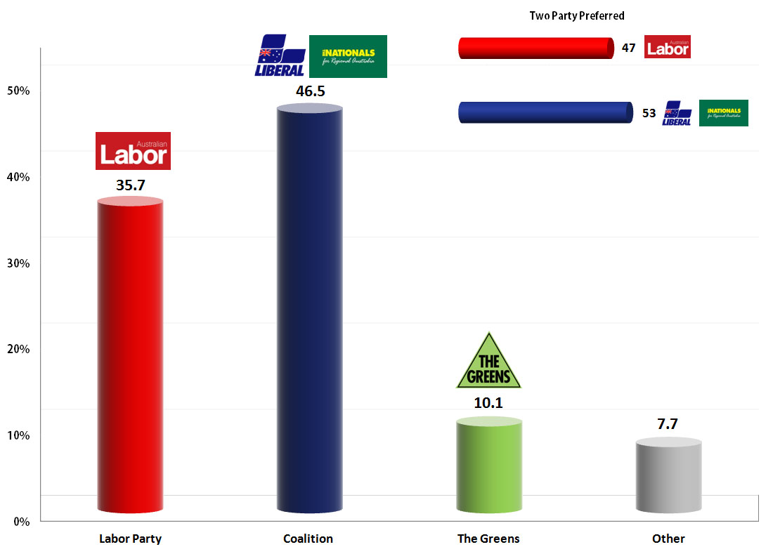 Election Poll Australian Federal Election 27 Aug 2013 Poll Metapolls
