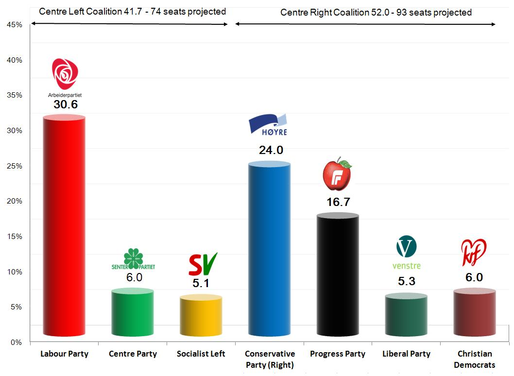 Election Poll Norwegian Parliamentary Election 9 Sep 2013 Exit Poll Results