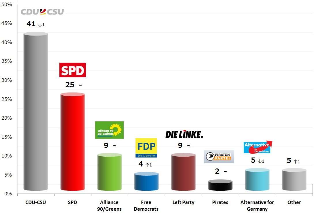 Election Poll German Federal Election 19 Nov 2013 Poll Metapolls