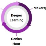 Deeper Learning: Genius Hour, Makerspaces, and PBL