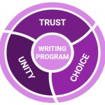 3 Things Every Writing Program Needs