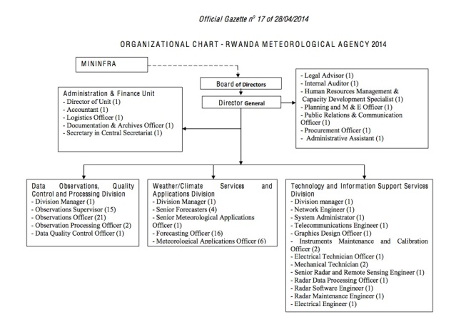 Organisation Structure - departmental structure template