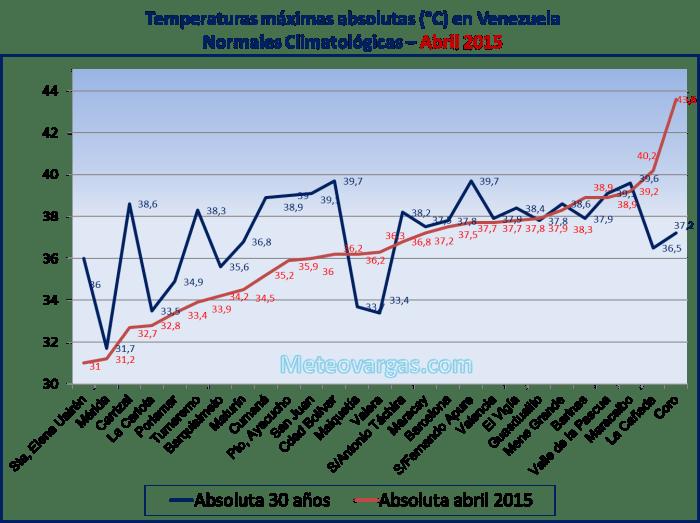 Abril un mes cálido y con pocas lluvias para varias ciudades de Venezuela ¿Qué ocurrió en números?