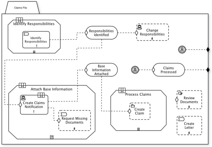 BPMN and CMMN Compared - Method and Style