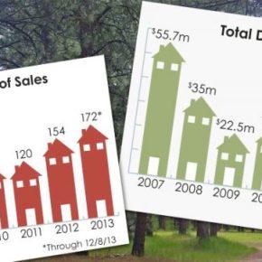 Real estate on the rebound: Methow sales, dollar volume at highest levels since 2007 peak