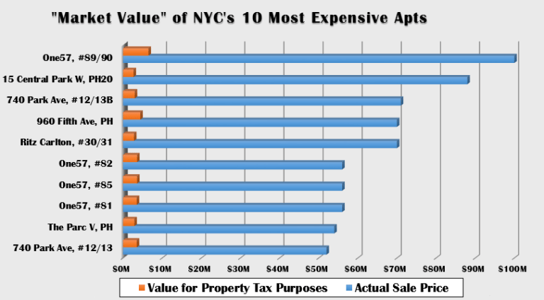 NYC Valuation of High-End Condos