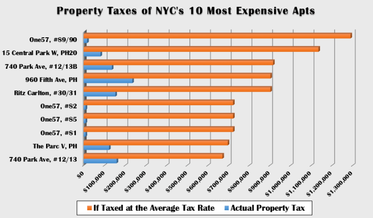 Property Taxes of NYCs Most Expensive Apartments