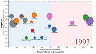 Gender Wage Gap 1960-2013