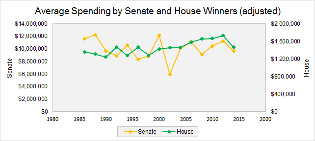 House and Senate Spending Adjustments