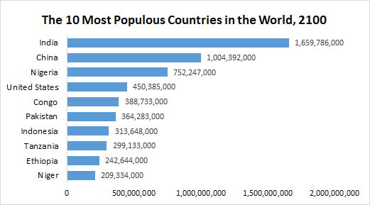 most populous countries 2100