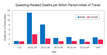 speeding related deaths by gender and age