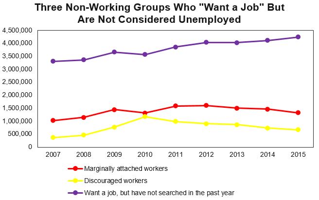 measures of unemployment