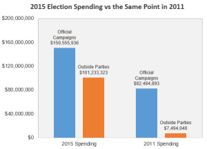 outside election spending 2015 vs 2011