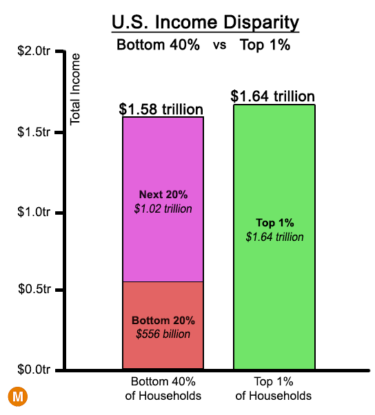 wealth distribution in the us Wealth is distributed extremely unevenly within every age group has the highest median wealth at $232k wealth distribution within age for the rest of us.