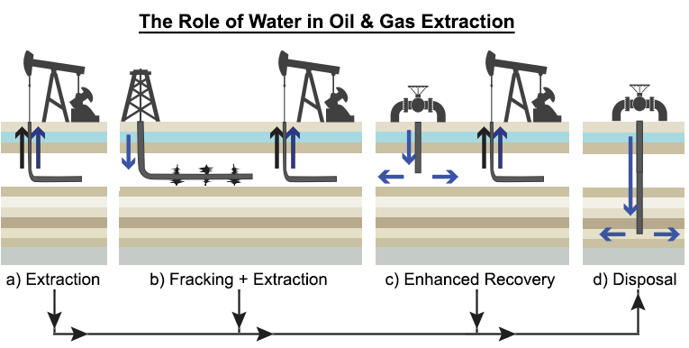 water's role in oil & gas extraction