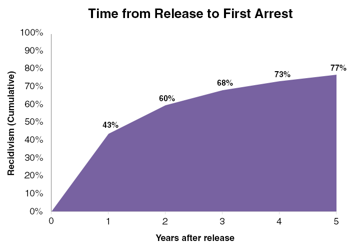 release to first arrest