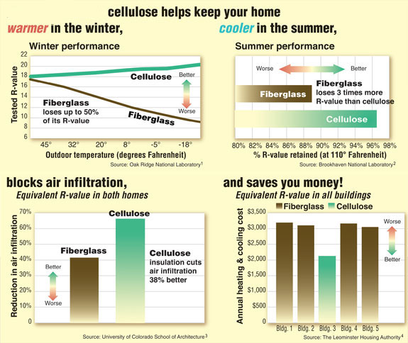 Comfort Metrony Home Insulation Contractor - Cellulose Insulation R Value