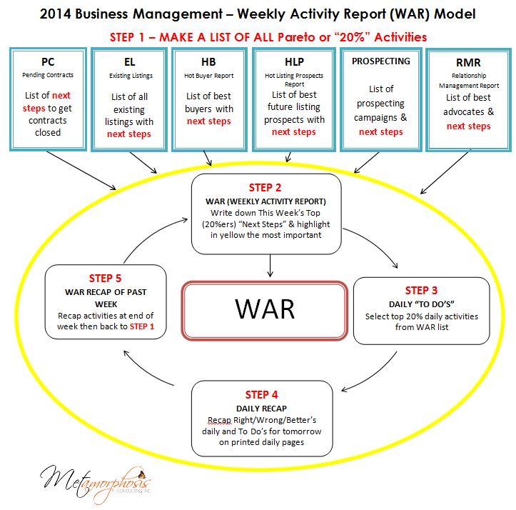 Business Management - Weekly Activity Report (WAR) Model
