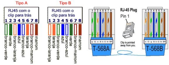 568a Wiring Diagram For Plugs Figura 3 2 Pinagens De Cabeamento Padr 227 O Ethernet Eia Tia