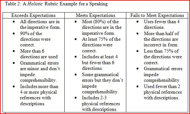Performance-Based Assessment Rubrics, Web 20 Tools and Language - essay rubric template